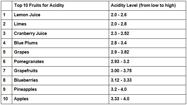 How Acidic Foods Fuel Dental Problems